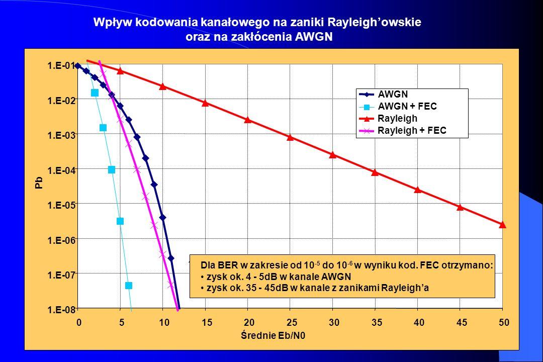 63 Margines sygnału dla zaników Rayleighowskich (przypadek kanału bez kodowania) 0% 10% 20% 30% 40% 50% 60% 70% 80% 90% 100% 0510152025 Margines inter