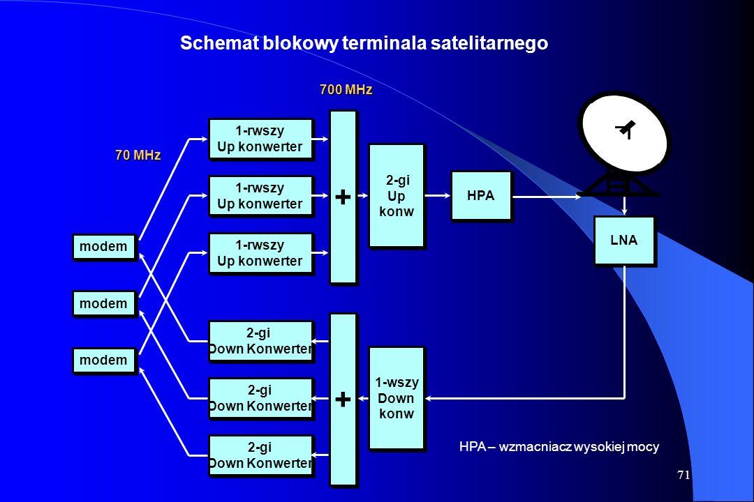 70 Satelita telekomunikacyjny Funkcje telekomunikacyjne Część odbiorcza: filtracja wzmocnienie przemiana częstotliwości demodulacja Część nadawcza: ko