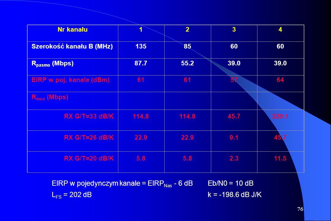 75 Wyznaczenie przepływności R w kanale satelitarnym R pasmo = B kanału / ( F mod * F FEC * F odstęp ) (bps) Przykład: QPSK, R=1/2, 10 % odstępu F mod