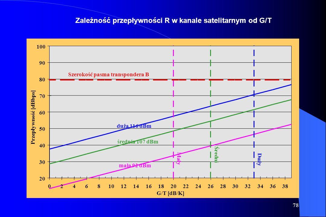 77 Wyznaczenie przepływności w kanale satelitarnym dla terminala końcowego EIRP Nas = EIRP NSS - UL + G RX - RX off + G transp + G TX + G (dB) R = EIR