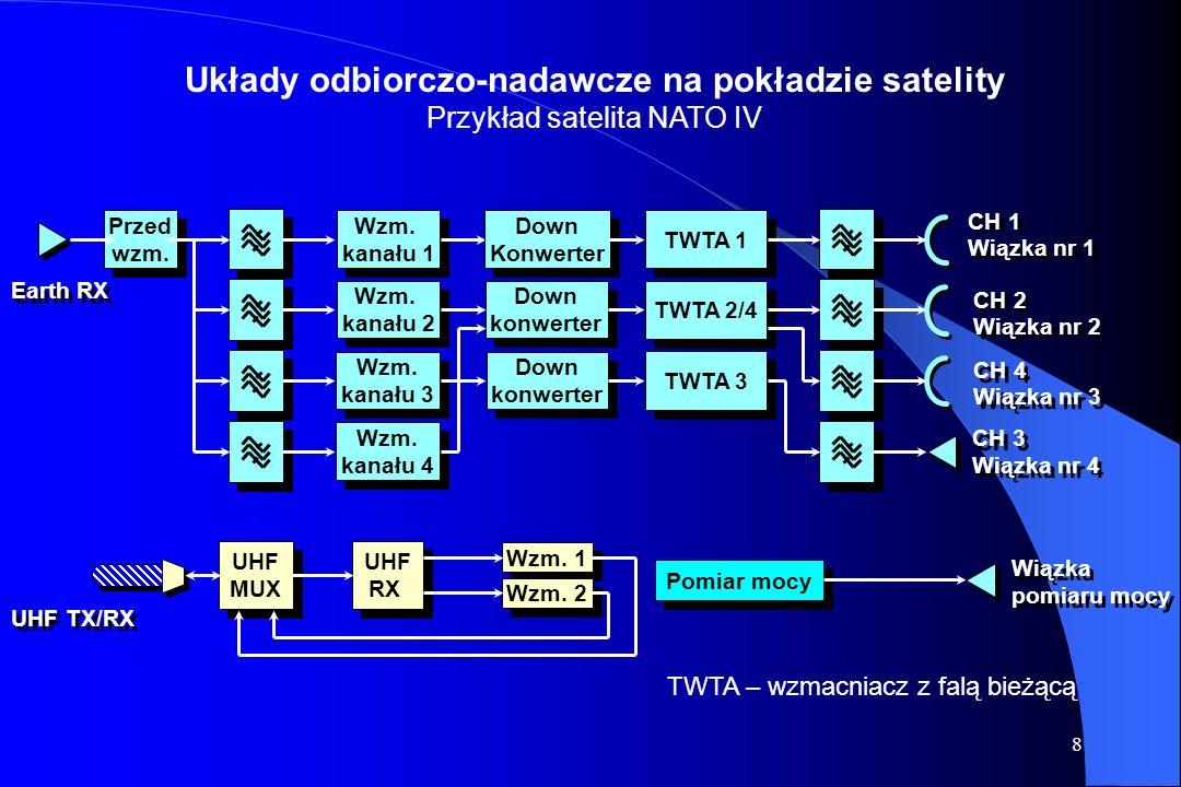 8 Układy odbiorczo-nadawcze na pokładzie satelity Przykład satelita NATO IV CH 1 Wiązka nr 1 CH 1 Wiązka nr 1 CH 2 Wiązka nr 2 CH 2 Wiązka nr 2 CH 4 Wiązka nr 3 CH 4 Wiązka nr 3 CH 3 Wiązka nr 4 CH 3 Wiązka nr 4 Earth RX Wzm.