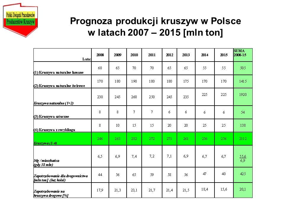 Prognoza produkcji kruszyw w Polsce w latach 2007 – 2015 [mln ton]