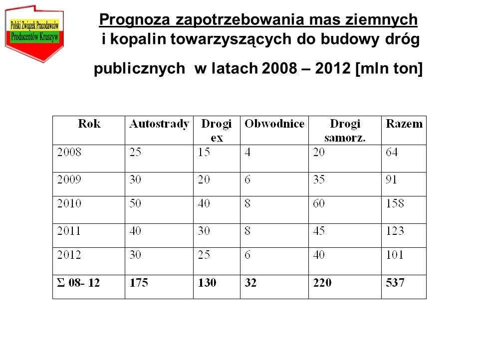 Prognoza zapotrzebowania mas ziemnych i kopalin towarzyszących do budowy dróg publicznych w latach 2008 – 2012 [mln ton]