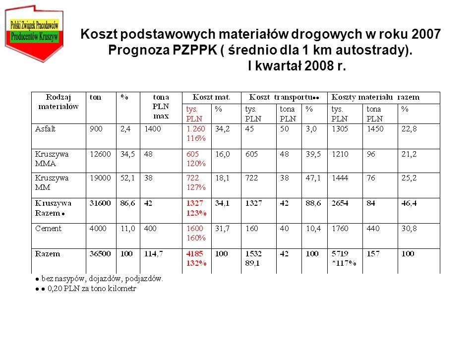 Koszt podstawowych materiałów drogowych w roku 2007 Prognoza PZPPK ( średnio dla 1 km autostrady). I kwartał 2008 r.