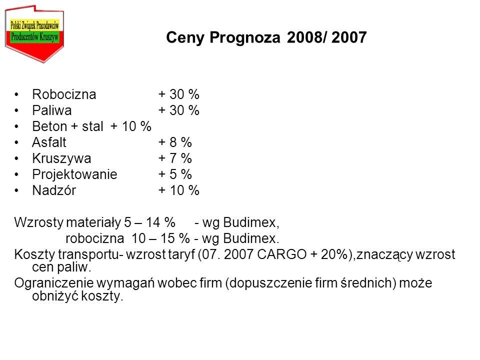 Ceny Prognoza 2008/ 2007 Robocizna+ 30 % Paliwa+ 30 % Beton + stal+ 10 % Asfalt + 8 % Kruszywa+ 7 % Projektowanie+ 5 % Nadzór+ 10 % Wzrosty materiały