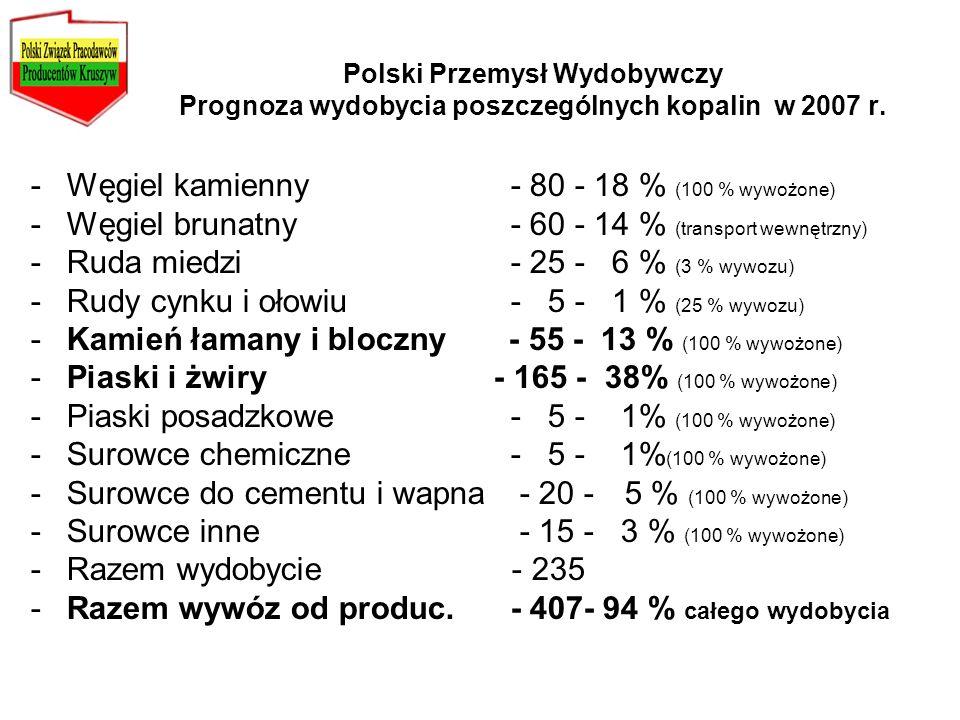 Polski Przemysł Wydobywczy Prognoza wydobycia poszczególnych kopalin w 2007 r. -Węgiel kamienny - 80 - 18 % (100 % wywożone) -Węgiel brunatny - 60 - 1