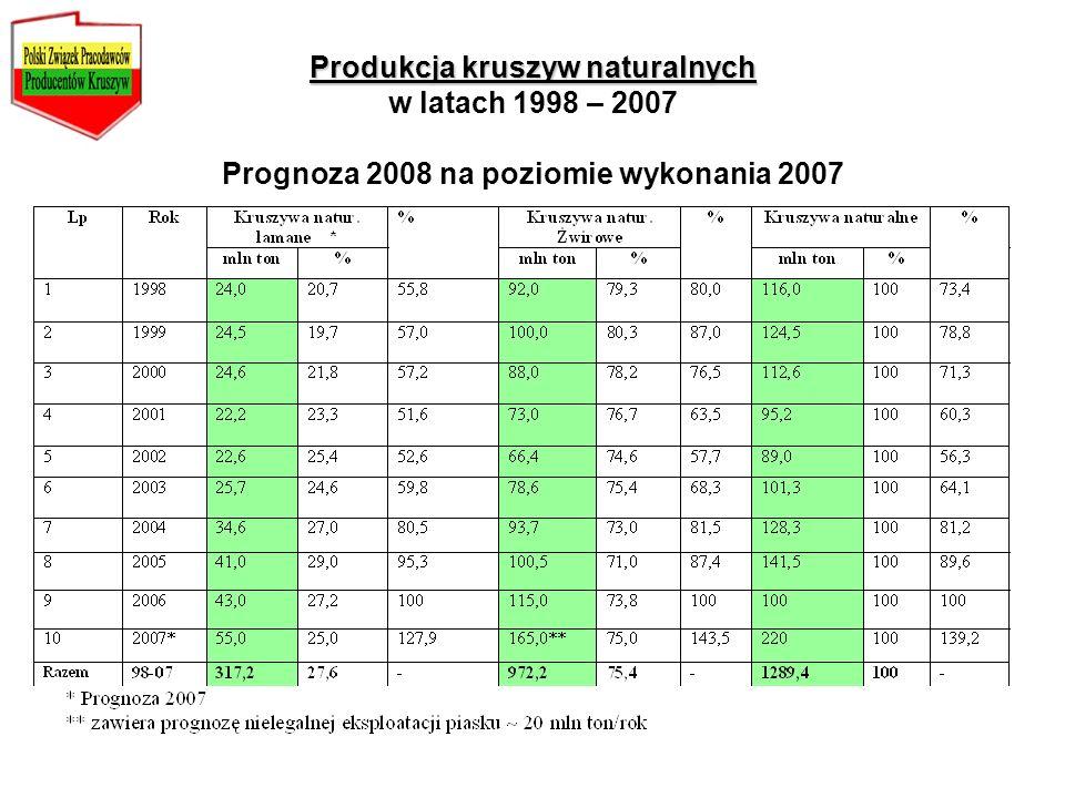 Produkcja kruszyw naturalnych Produkcja kruszyw naturalnych w latach 1998 – 2007 Prognoza 2008 na poziomie wykonania 2007
