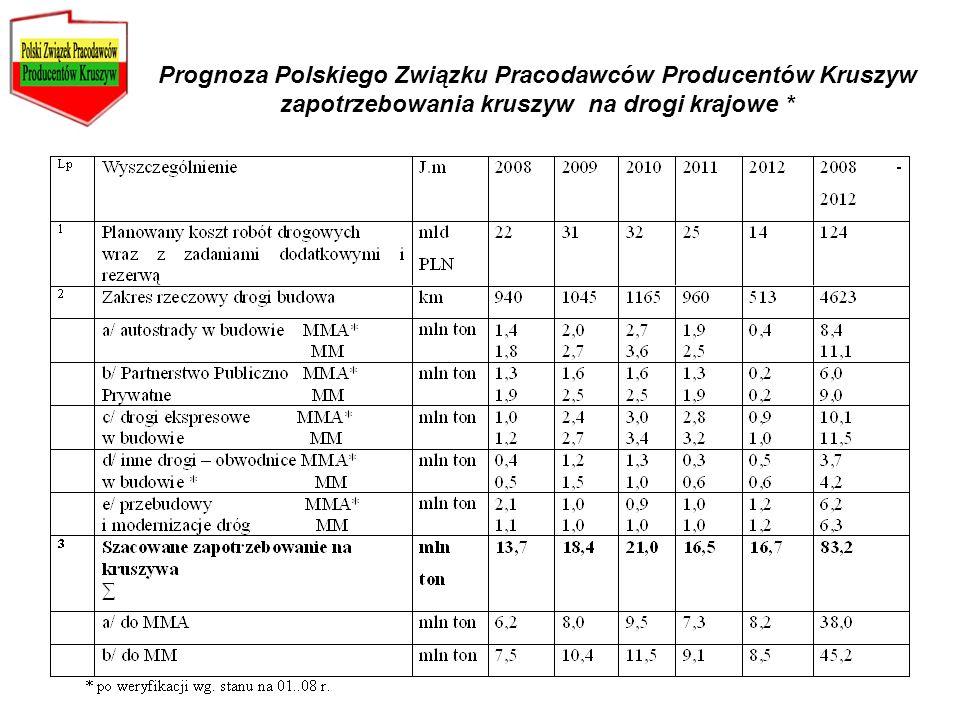 Prognoza Polskiego Związku Pracodawców Producentów Kruszyw zapotrzebowania kruszyw na drogi krajowe *
