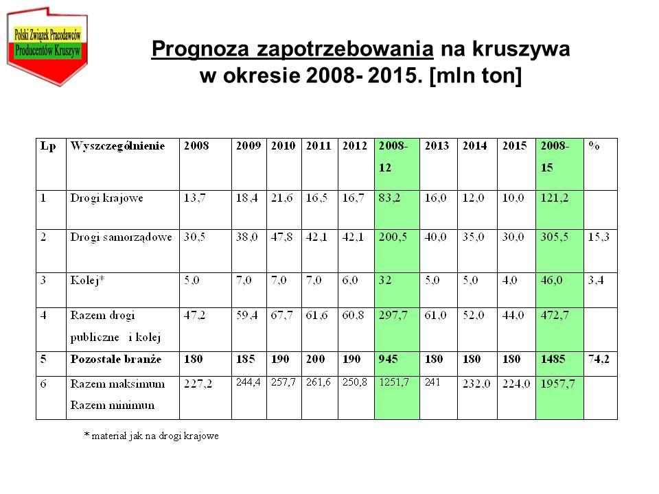 Prognoza zapotrzebowania na kruszywa w okresie 2008- 2015. [mln ton]