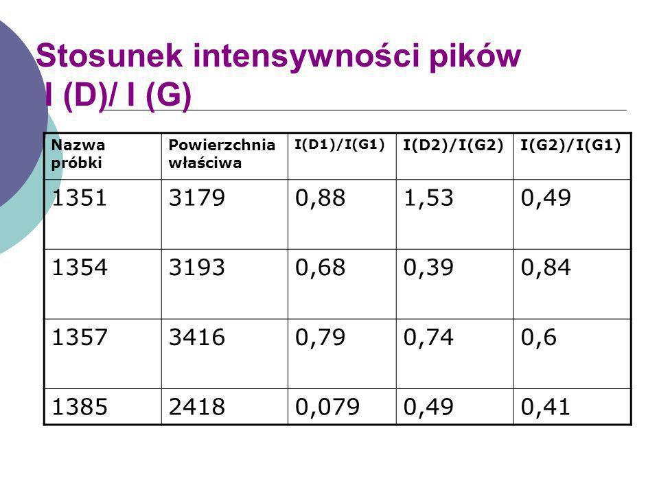 Stosunek intensywności pików I (D)/ I (G) Nazwa próbki Powierzchnia właściwa I(D1)/I(G1) I(D2)/I(G2)I(G2)/I(G1) 135131790,881,530,49 135431930,680,390
