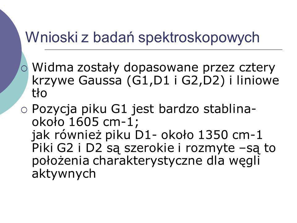 Wnioski z badań spektroskopowych Widma zostały dopasowane przez cztery krzywe Gaussa (G1,D1 i G2,D2) i liniowe tło Pozycja piku G1 jest bardzo stablin
