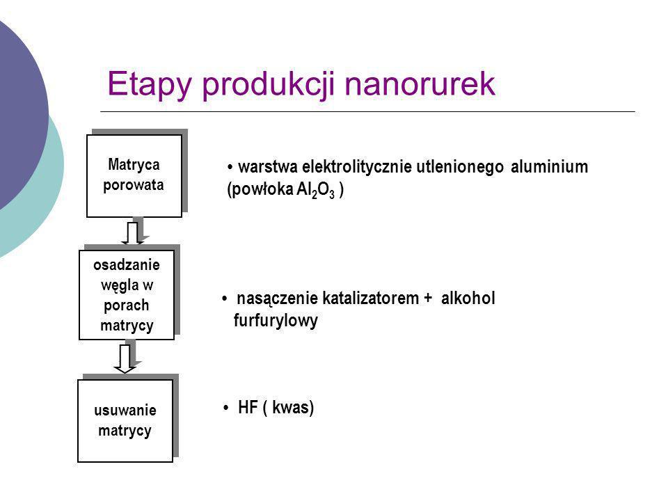 Etapy produkcji nanorurek warstwa elektrolitycznie utlenionego aluminium (powłoka Al 2 O 3 ) Matryca porowata Matryca porowata osadzanie węgla w porac
