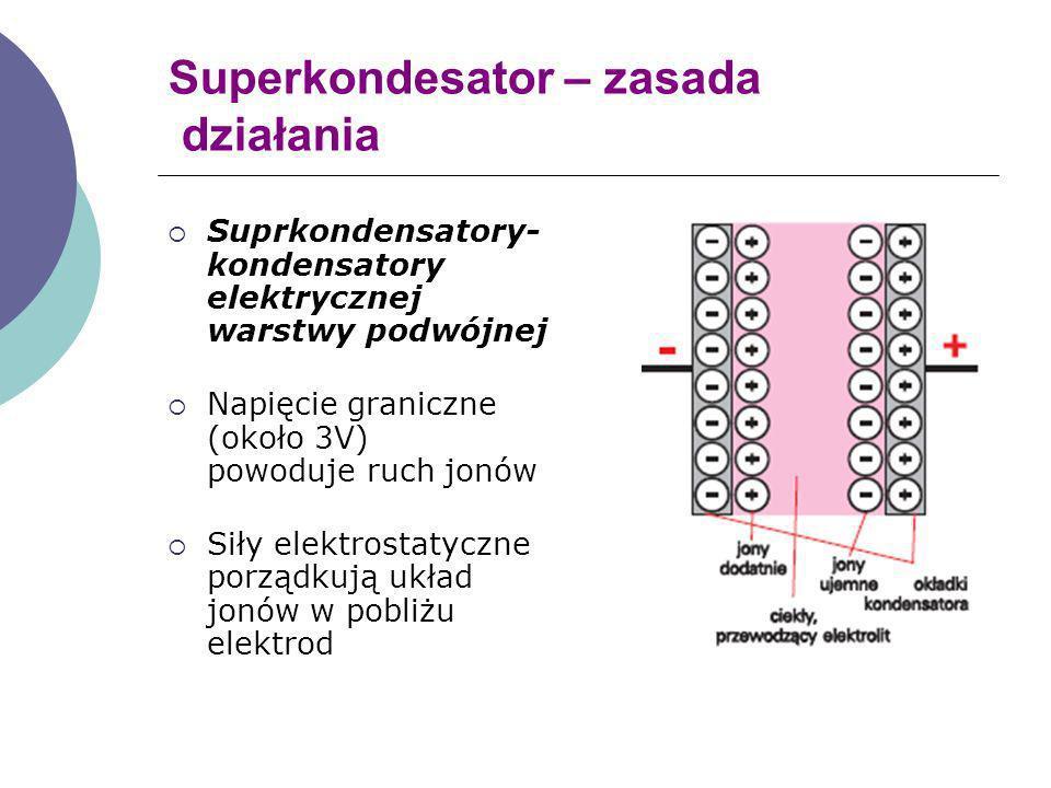 Superkondesator – zasada działania Suprkondensatory- kondensatory elektrycznej warstwy podwójnej Napięcie graniczne (około 3V) powoduje ruch jonów Sił