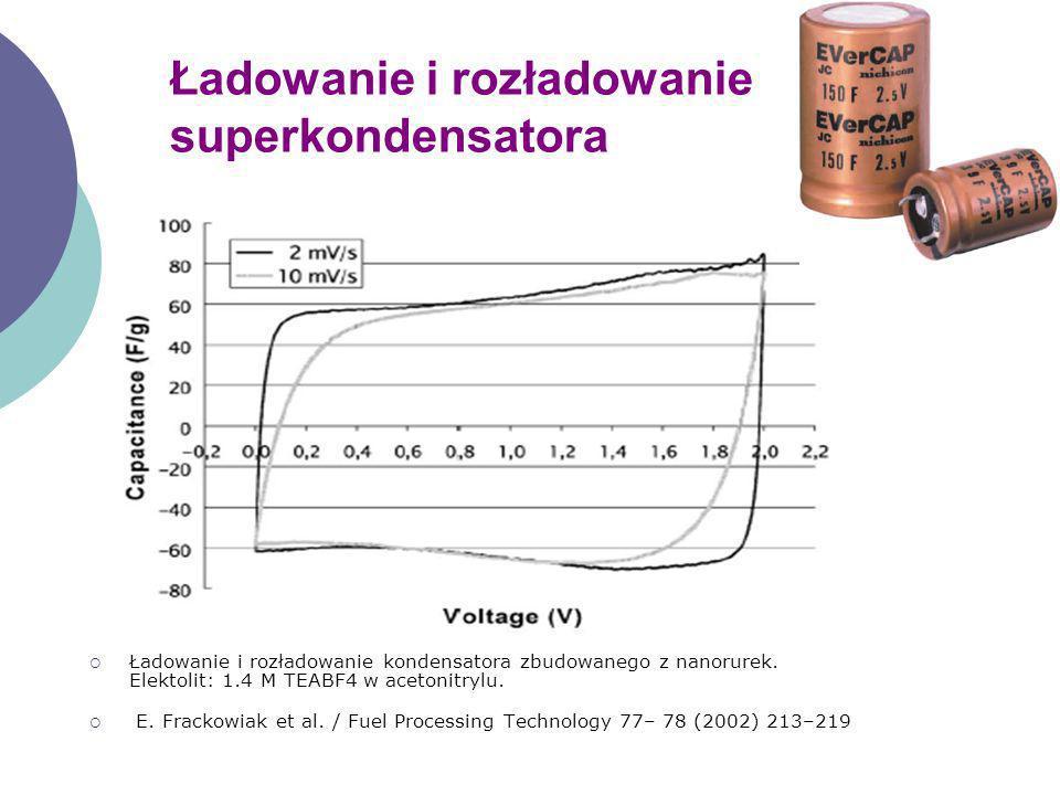 Ładowanie i rozładowanie superkondensatora Ładowanie i rozładowanie kondensatora zbudowanego z nanorurek. Elektolit: 1.4 M TEABF4 w acetonitrylu. E. F