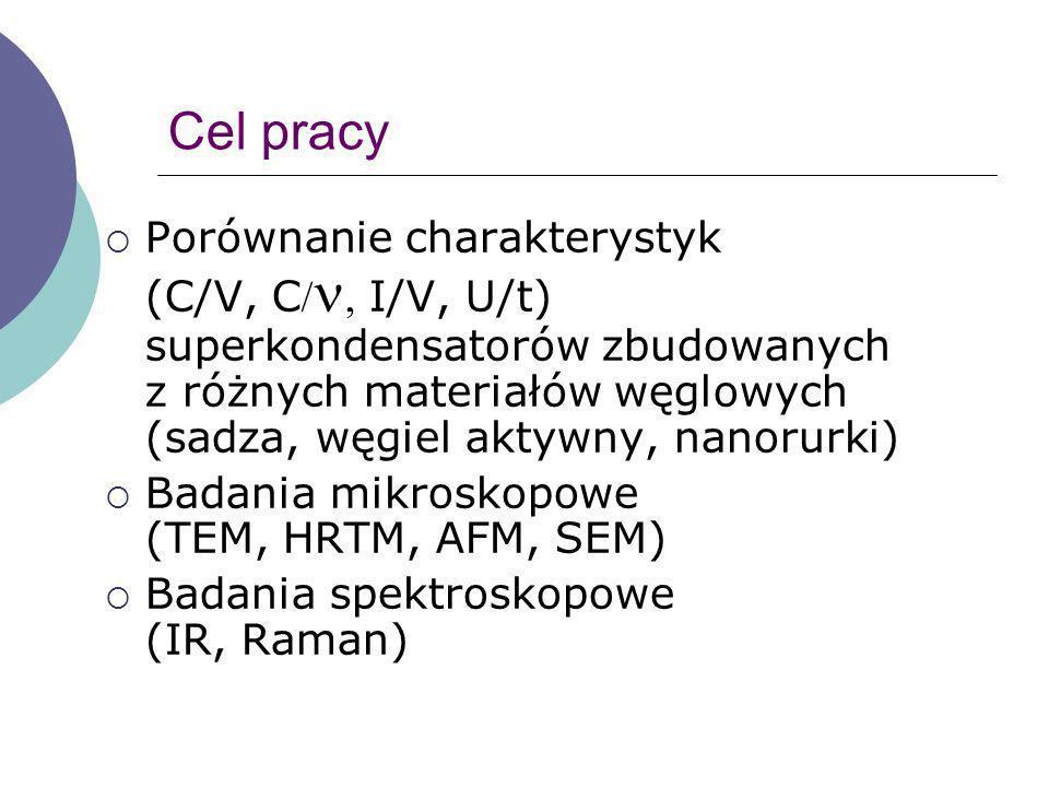 Cel pracy Porównanie charakterystyk (C/V, C I/V, U/t) superkondensatorów zbudowanych z różnych materiałów węglowych (sadza, węgiel aktywny, nanorurki)
