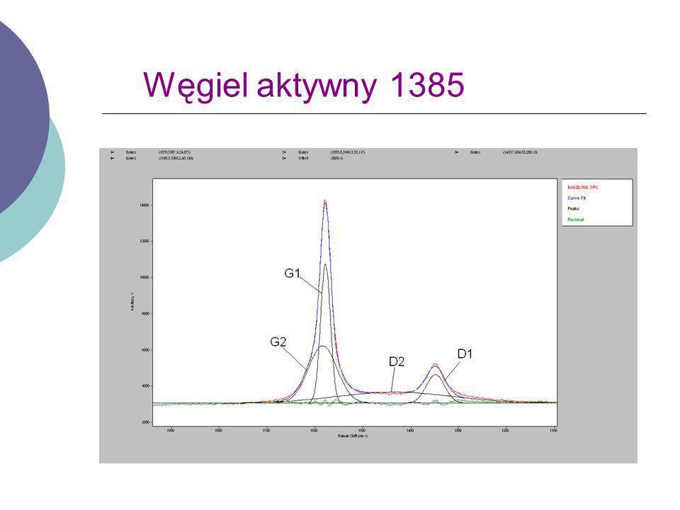 Stosunek intensywności pików I (D)/ I (G) Nazwa próbki Powierzchnia właściwa I(D1)/I(G1) I(D2)/I(G2)I(G2)/I(G1) 135131790,881,530,49 135431930,680,390,84 135734160,790,740,6 138524180,0790,490,41