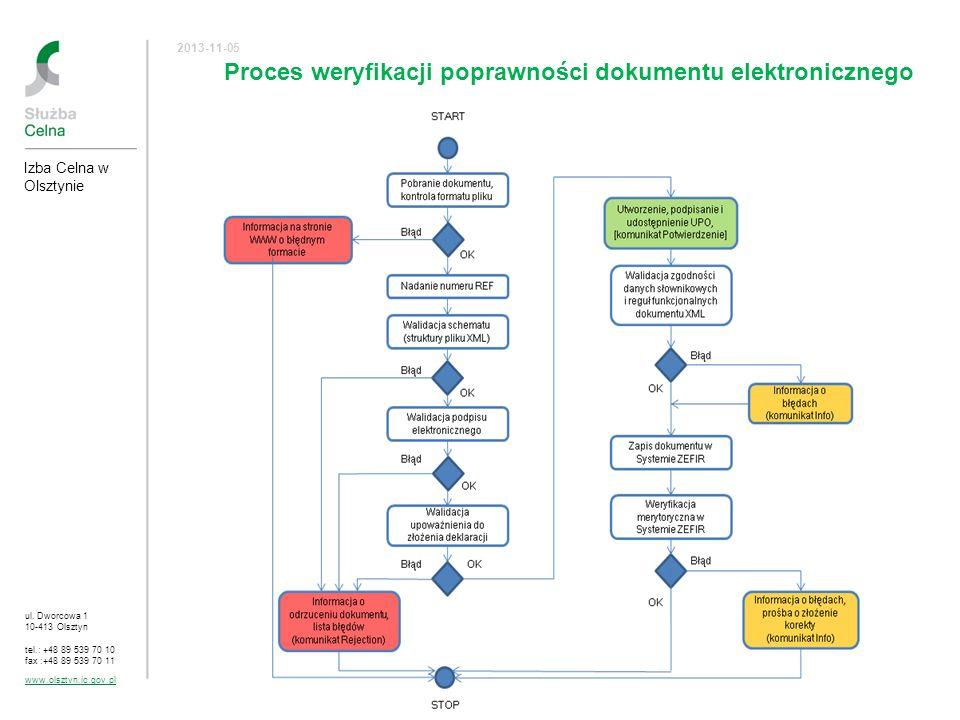 ul. Dworcowa 1 10-413 Olsztyn tel.: +48 89 539 70 10 fax :+48 89 539 70 11 www.olsztyn.ic.gov.pl 2013-11-05 Proces weryfikacji poprawności dokumentu e