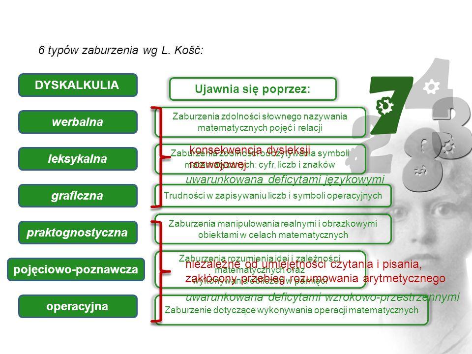 6 typów zaburzenia wg L. Košč: DYSKALKULIA Ujawnia się poprzez: werbalna leksykalna graficzna praktognostyczna pojęciowo-poznawcza operacyjna Zaburzen