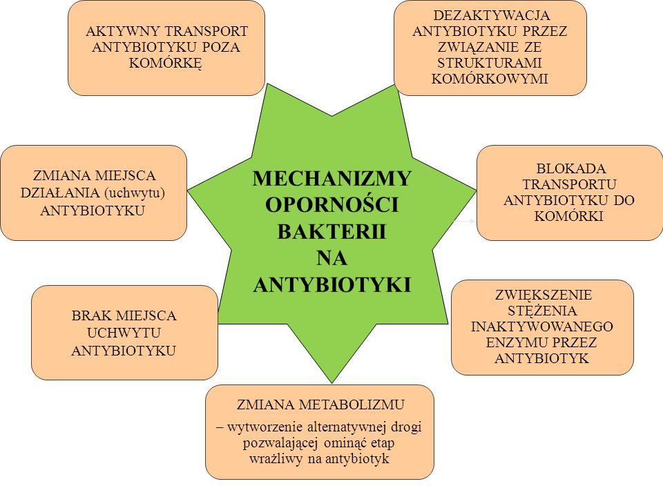 ZMIANA METABOLIZMU – wytworzenie alternatywnej drogi pozwalającej ominąć etap wrażliwy na antybiotyk MECHANIZMY OPORNOŚCI BAKTERII NA ANTYBIOTYKI BLOK