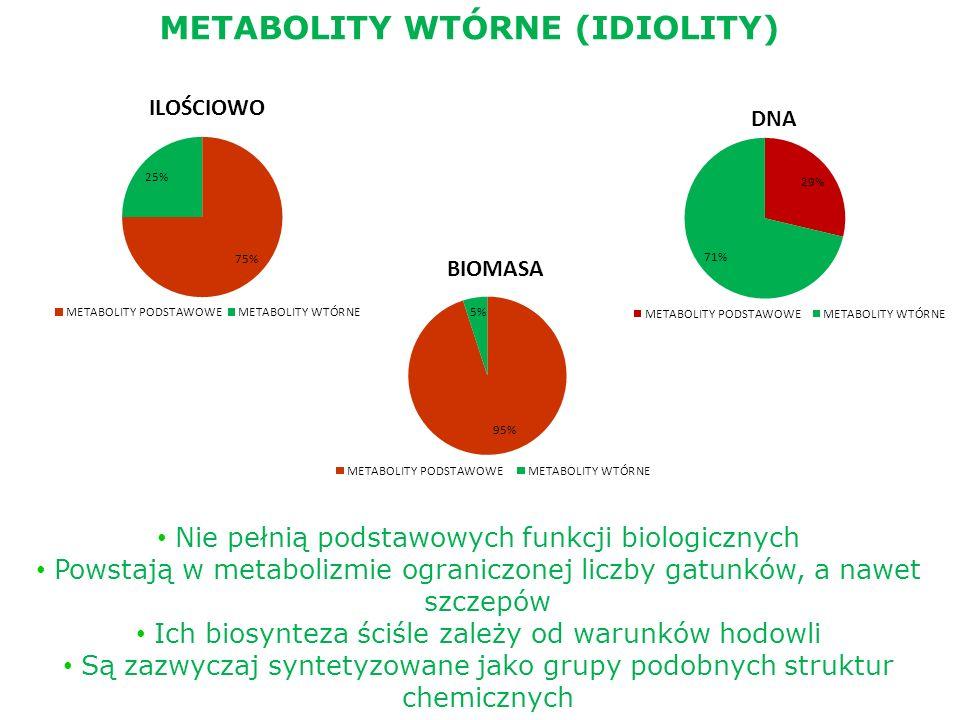 METABOLITY WTÓRNE (IDIOLITY) Nie pełnią podstawowych funkcji biologicznych Powstają w metabolizmie ograniczonej liczby gatunków, a nawet szczepów Ich
