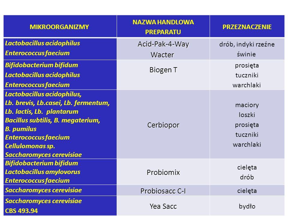 MIKROORGANIZMY NAZWA HANDLOWA PREPARATU PRZEZNACZENIE Lactobacillus acidophilus Enterococcus faecium Acid-Pak-4-WayWacter drób, indyki rzeźne świnie B