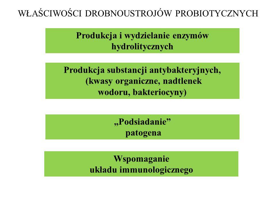 WŁAŚCIWOŚCI DROBNOUSTROJÓW PROBIOTYCZNYCH Produkcja substancji antybakteryjnych, (kwasy organiczne, nadtlenek wodoru, bakteriocyny) Podsiadanie patoge