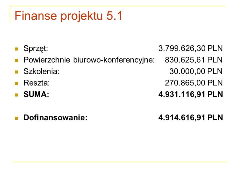 Finanse projektu 5.1 Sprzęt: 3.799.626,30 PLN Powierzchnie biurowo-konferencyjne: 830.625,61 PLN Szkolenia: 30.000,00 PLN Reszta: 270.865,00 PLN SUMA:
