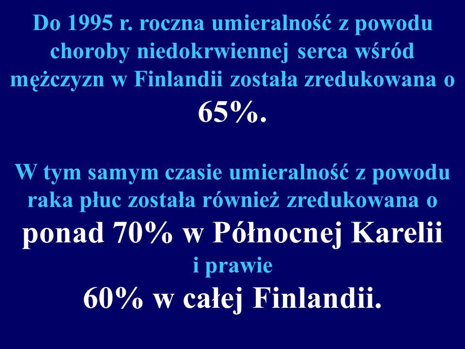 3,2%/year 1,5%/year 1,1%/year 3,8%/year 6,0%/year Finlandia Płn. Karelia 6,7%/year Dynamika redukcji chorób układu krążenia wśród mężczyzn w wieku 35-