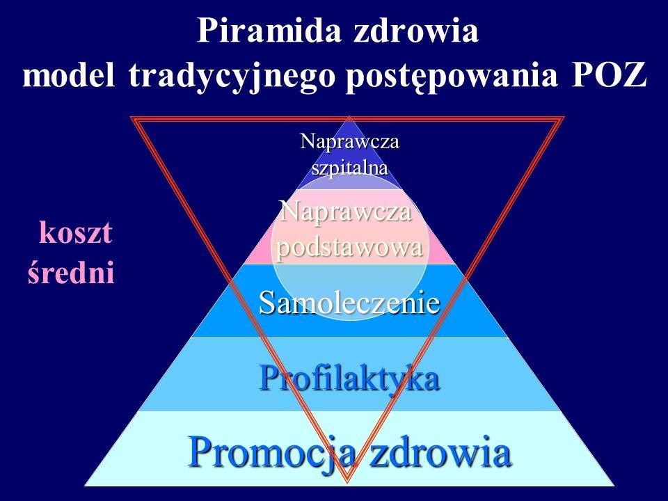 Piramida zdrowia a kosztyNaprawczaszpitalnaNaprawczapodstawowa Samoleczenie Profilaktyka Promocja zdrowia koszt wysoki koszt niski