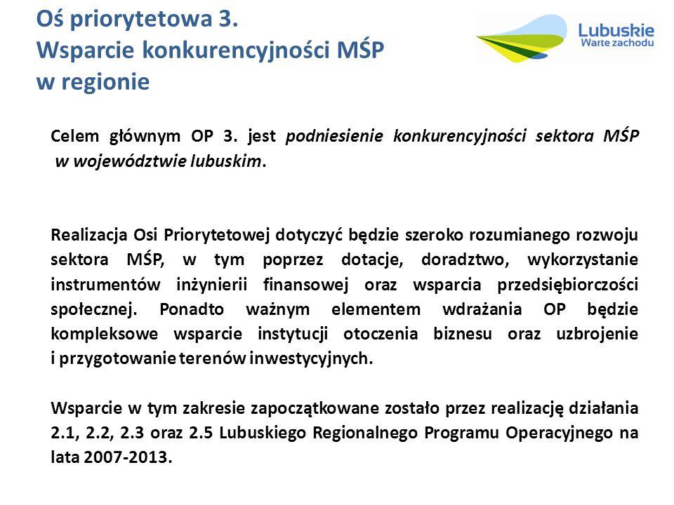 Oś priorytetowa 3. Wsparcie konkurencyjności MŚP w regionie Celem głównym OP 3. jest podniesienie konkurencyjności sektora MŚP w województwie lubuskim