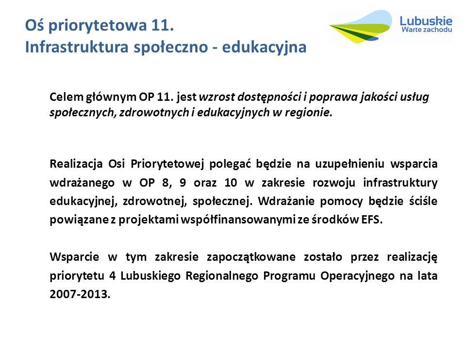 Oś priorytetowa 11. Infrastruktura społeczno - edukacyjna Celem głównym OP 11. jest wzrost dostępności i poprawa jakości usług społecznych, zdrowotnyc