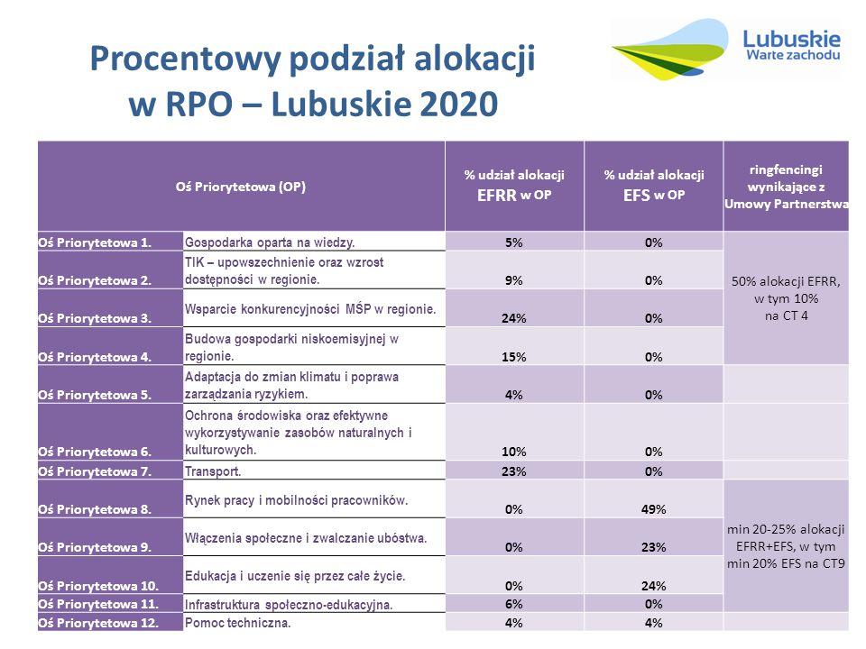 Procentowy podział alokacji w RPO – Lubuskie 2020 Oś Priorytetowa (OP) % udział alokacji EFRR w OP % udział alokacji EFS w OP ringfencingi wynikające