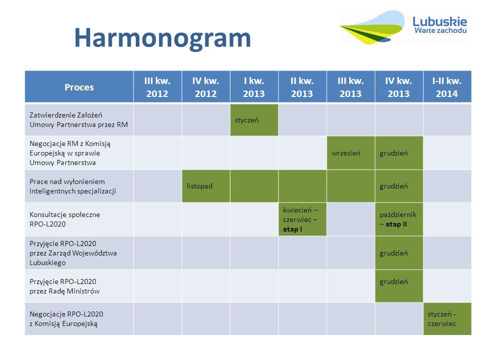 Harmonogram Proces III kw. 2012 IV kw. 2012 I kw. 2013 II kw. 2013 III kw. 2013 IV kw. 2013 I-II kw. 2014 Zatwierdzenie Założeń Umowy Partnerstwa prze