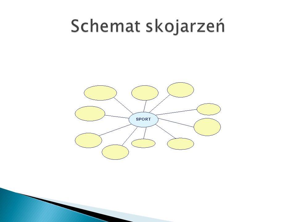 Jest to graficzny zapis analizy procesu podejmowania decyzji.
