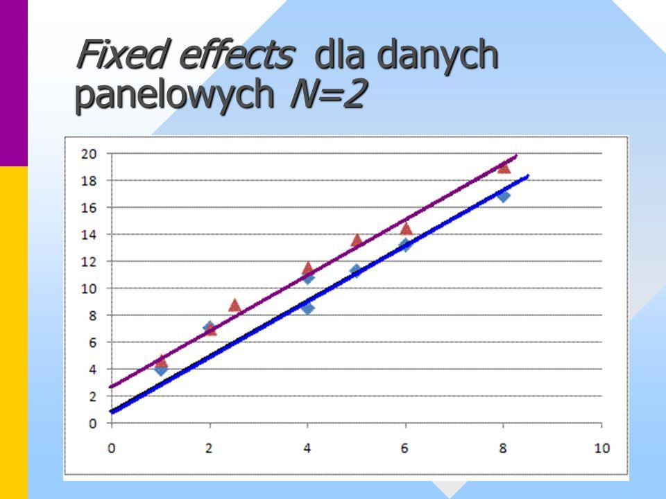 Random effects Estymator bardziej efektywny niż fixed effects, jednak nie zawsze zgodny.