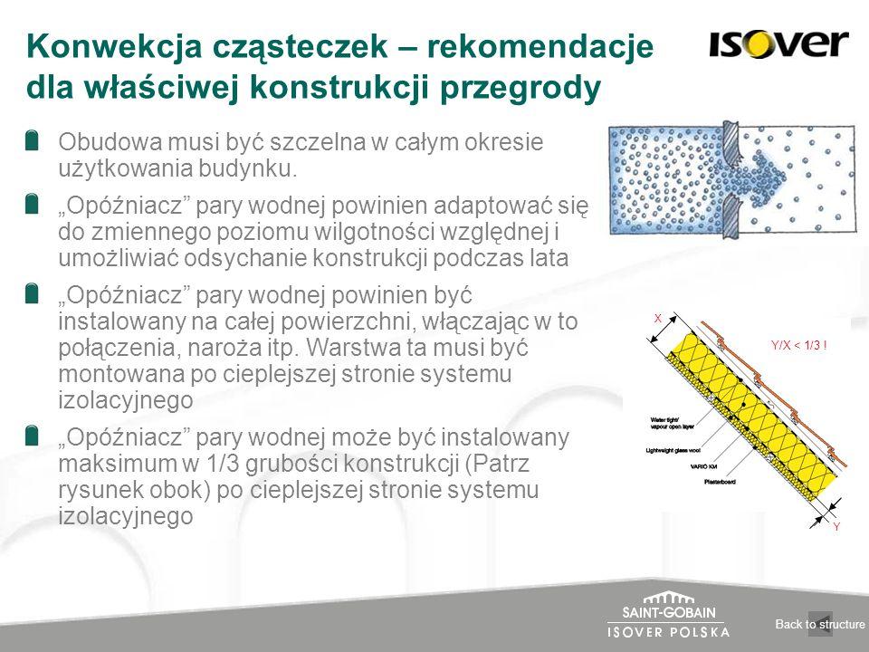 Konwekcja cząsteczek – rekomendacje dla właściwej konstrukcji przegrody Obudowa musi być szczelna w całym okresie użytkowania budynku. Opóźniacz pary
