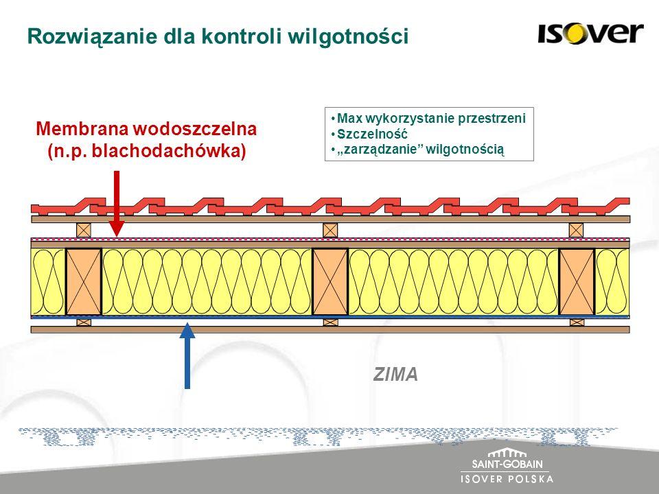 Membrana wodoszczelna (n.p. blachodachówka) Rozwiązanie dla kontroli wilgotności Max wykorzystanie przestrzeni Szczelność zarządzanie wilgotnością ZIM