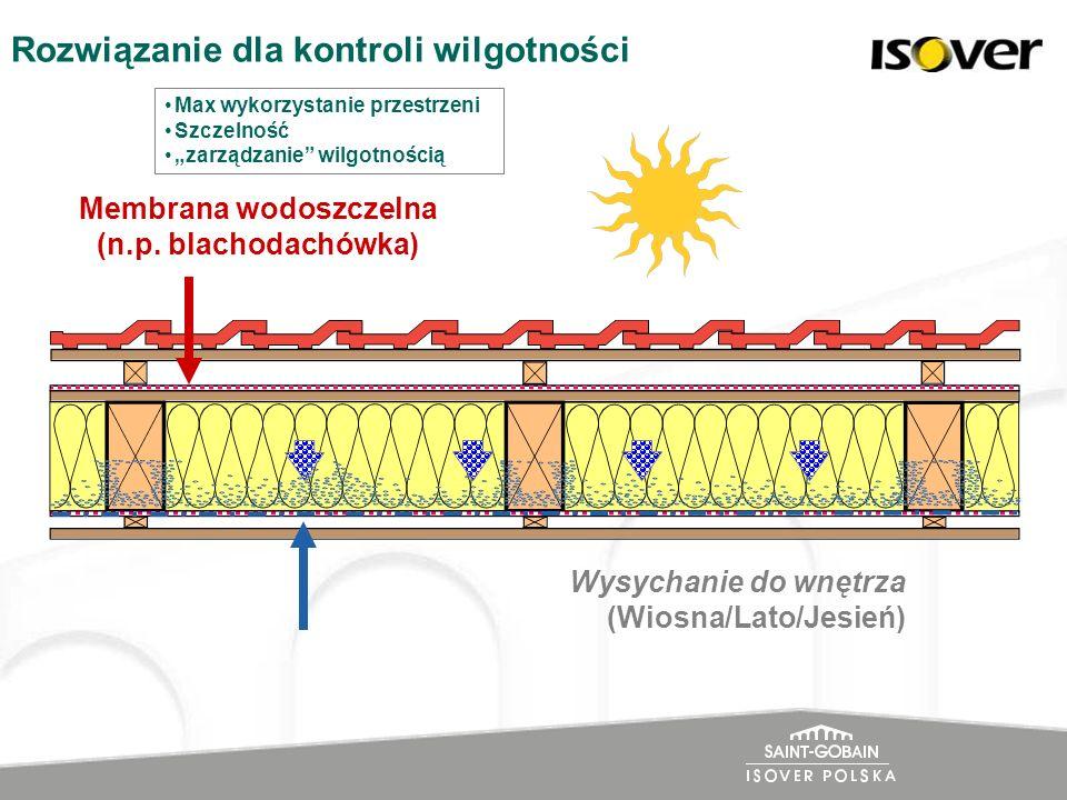 Membrana wodoszczelna (n.p. blachodachówka) Wysychanie do wnętrza (Wiosna/Lato/Jesień) Rozwiązanie dla kontroli wilgotności Max wykorzystanie przestrz
