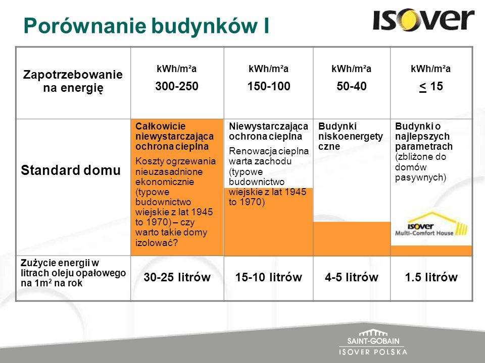 Porównanie budynków I Zapotrzebowanie na energię kWh/m²a 300-250 kWh/m²a 150-100 kWh/m²a 50-40 kWh/m²a < 15 Standard domu Całkowicie niewystarczająca