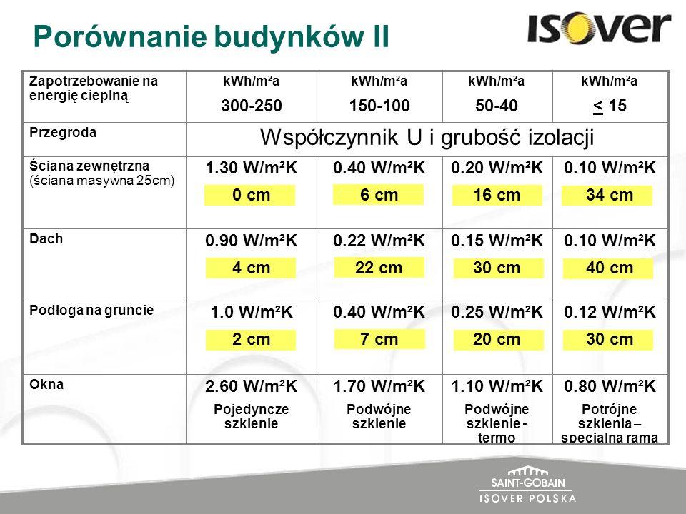 Porównanie budynków II 0.80 W/m²K Potrójne szklenia – specjalna rama 1.10 W/m²K Podwójne szklenie - termo 1.70 W/m²K Podwójne szklenie 2.60 W/m²K Poje