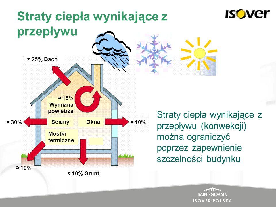 Straty ciepła wynikające z przepływu 25% Dach Ściany 30% Okna Mostki termiczne 10% Grunt 10% 15% Wymiana powietrza LATO ZIMA Zasada izolacyjności Stra
