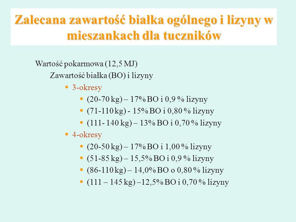 Zalecana zawartość białka ogólnego i lizyny w mieszankach dla tuczników Wartość pokarmowa (12,5 MJ) Zawartość białka (BO) i lizyny 3-okresy (20-70 kg)