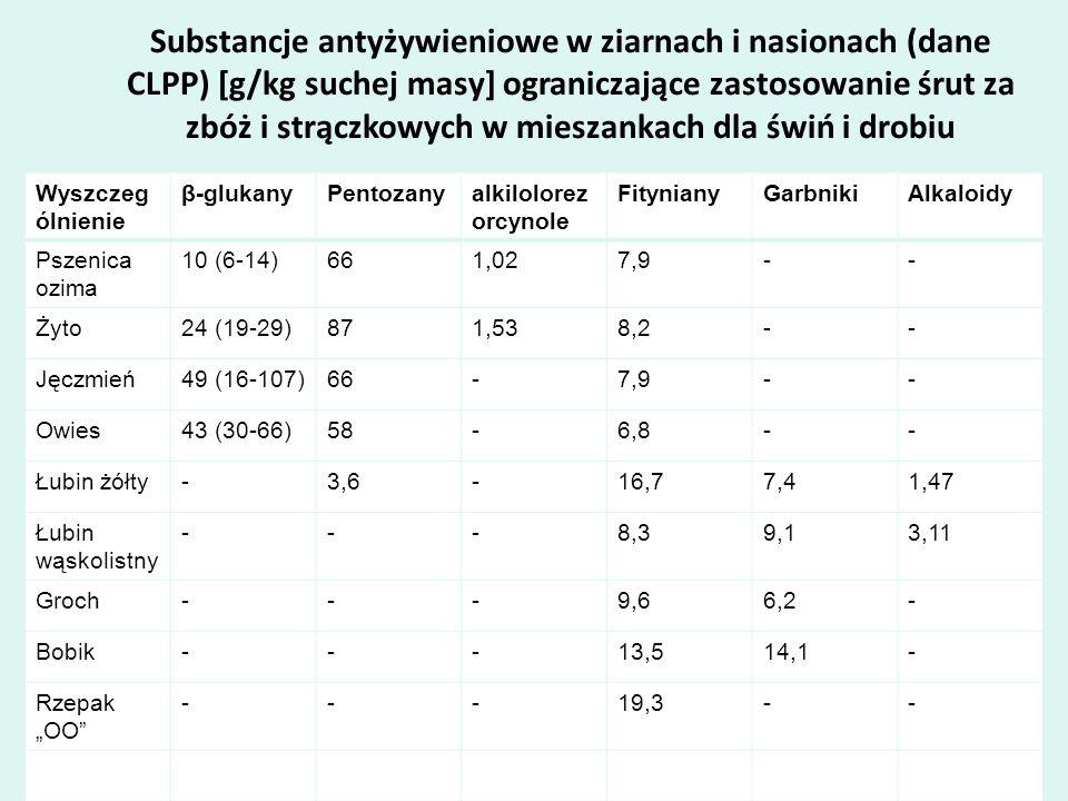 Substancje antyżywieniowe w ziarnach i nasionach (dane CLPP) [g/kg suchej masy] ograniczające zastosowanie śrut za zbóż i strączkowych w mieszankach d