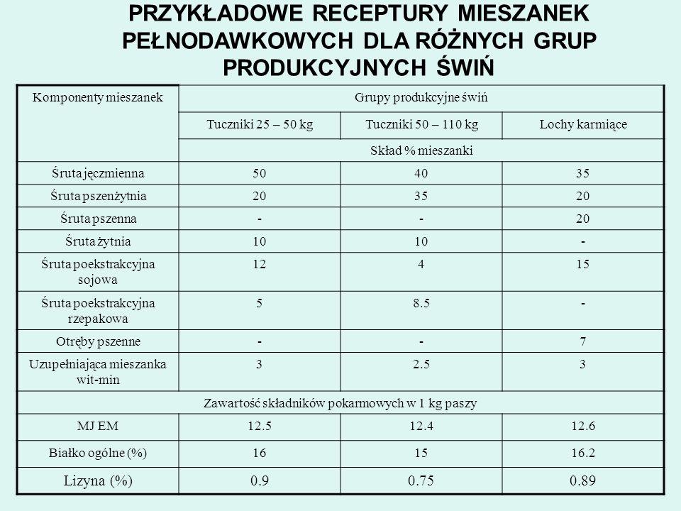 PRZYKŁADOWE RECEPTURY MIESZANEK PEŁNODAWKOWYCH DLA RÓŻNYCH GRUP PRODUKCYJNYCH ŚWIŃ Komponenty mieszanekGrupy produkcyjne świń Tuczniki 25 – 50 kgTuczn
