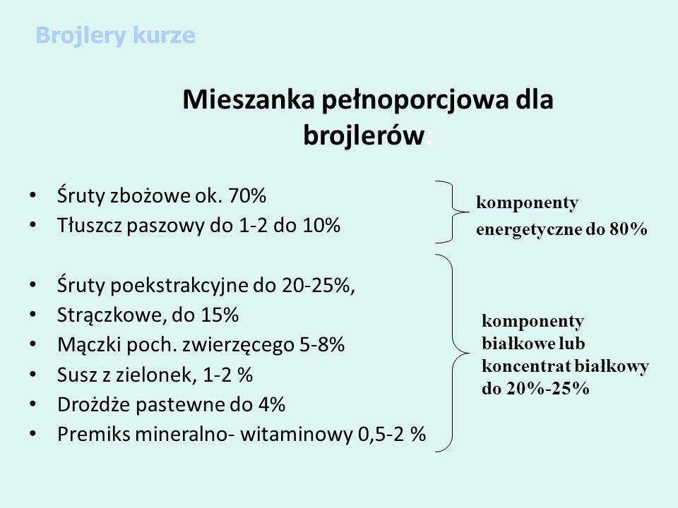 Mieszanka pełnoporcjowa dla brojlerów: Śruty zbożowe ok. 70% Tłuszcz paszowy do 1-2 do 10% Śruty poekstrakcyjne do 20-25%, Strączkowe, do 15% Mączki p