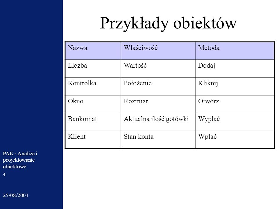 25/08/2001 PAK - Analiza i projektowanie obiektowe 4 Przykłady obiektów NazwaWłaściwośćMetoda LiczbaWartośćDodaj KontrolkaPołożenieKliknij OknoRozmiar