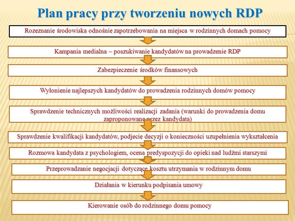 Plan pracy przy tworzeniu nowych RDP Rozeznanie środowiska odnośnie zapotrzebowania na miejsca w rodzinnych domach pomocy Kampania medialna – poszukiw