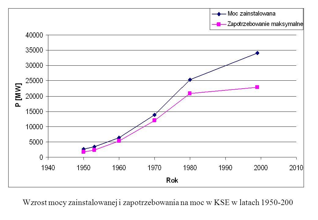 Wzrost mocy zainstalowanej i zapotrzebowania na moc w KSE w latach 1950-200