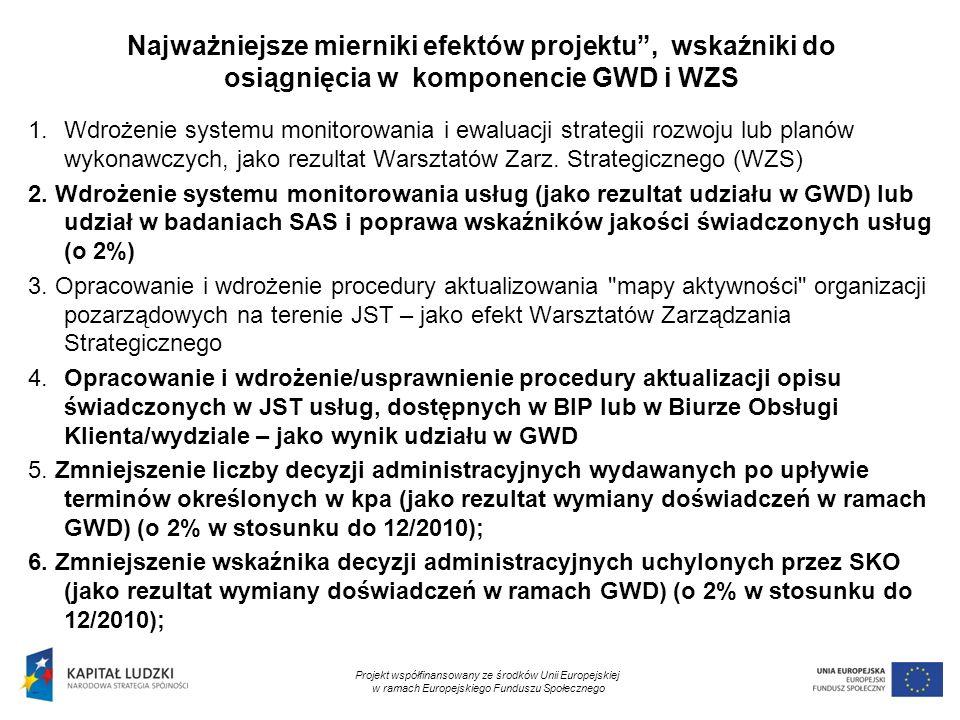 10 Najważniejsze mierniki efektów projektu, wskaźniki do osiągnięcia w komponencie GWD i WZS 1.Wdrożenie systemu monitorowania i ewaluacji strategii r