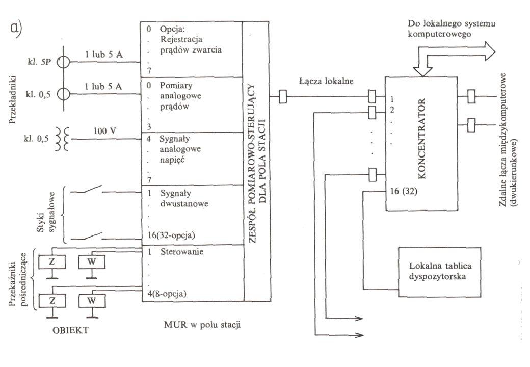 Wykład 4 Systemy Wspomagania Dyspozytorów mgr inż.